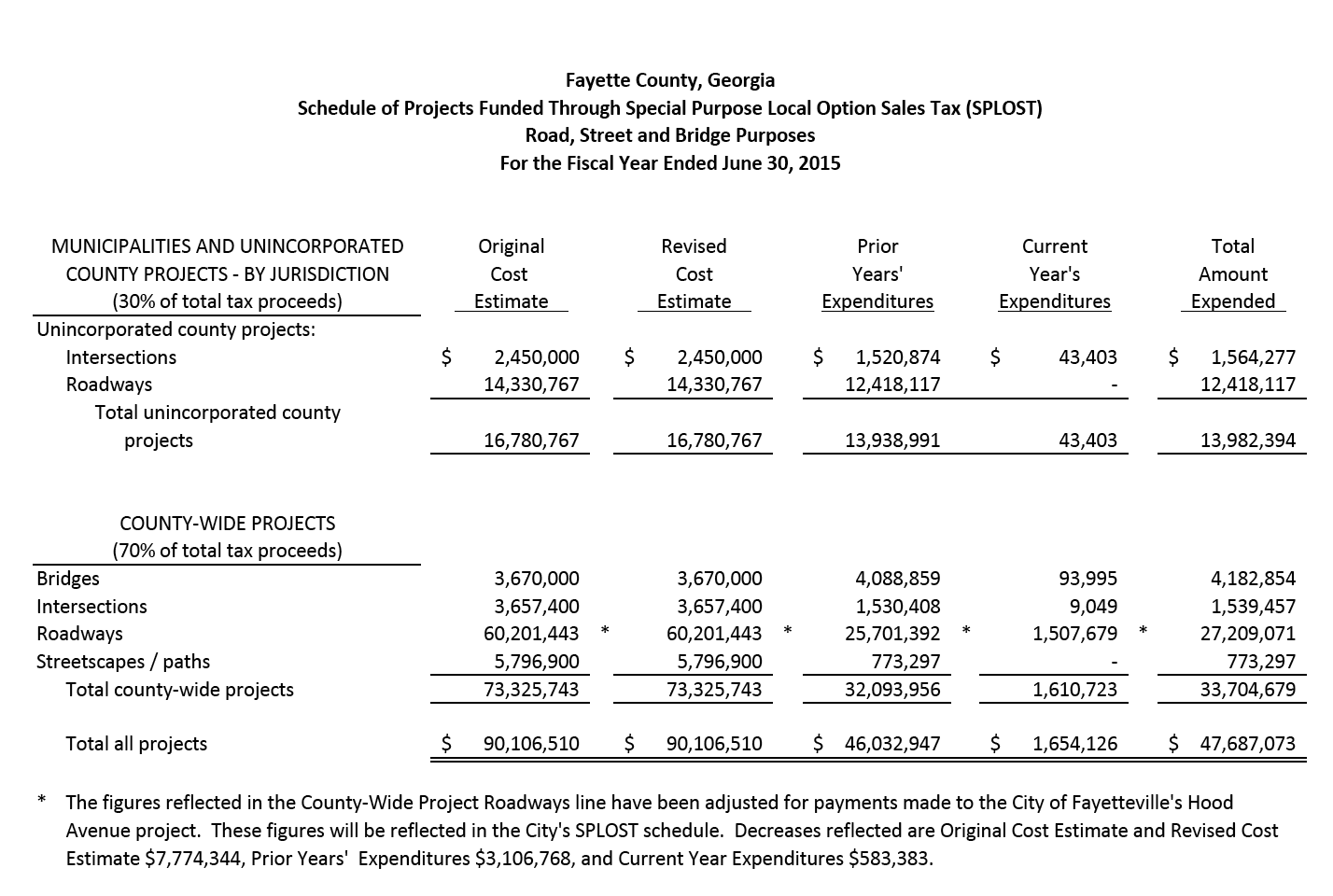 fayette county transportation s p l o s t expenditures and